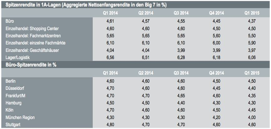 investmentmarkt gewerbeimmobilien